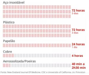 Tempo de sobrevivência do coronavírus nas superfícies